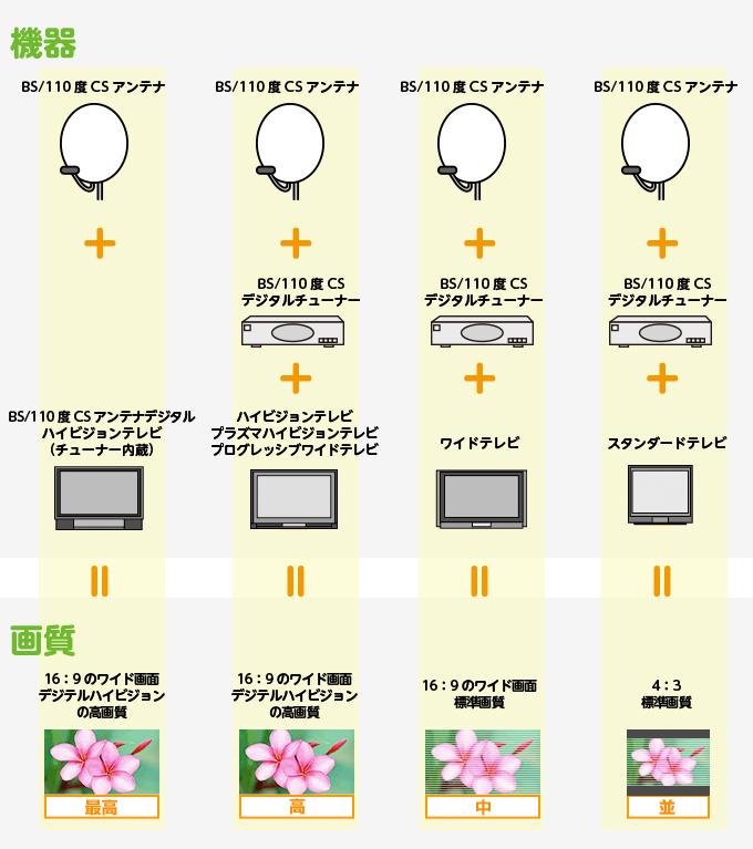 BSアンテナ・BSチューナー・テレビ・組み合わせ機器一覧