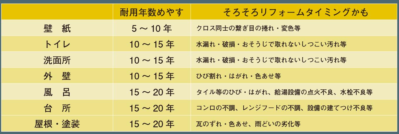 住宅設備の耐用年数表