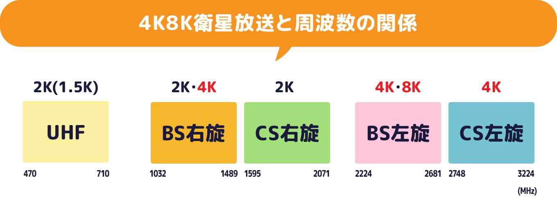 4k8k衛星放送と周波数の関係