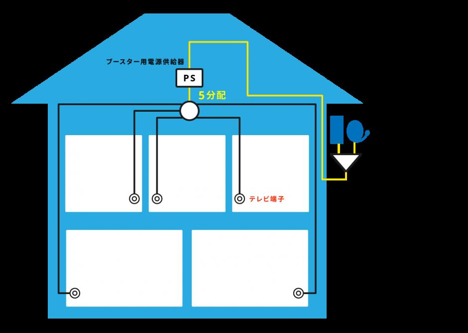一般家庭用アンテナ受信設備
