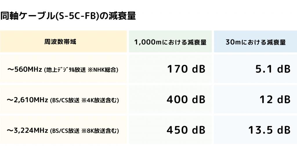 同軸ケーブル (S-5C-FB)の減衰